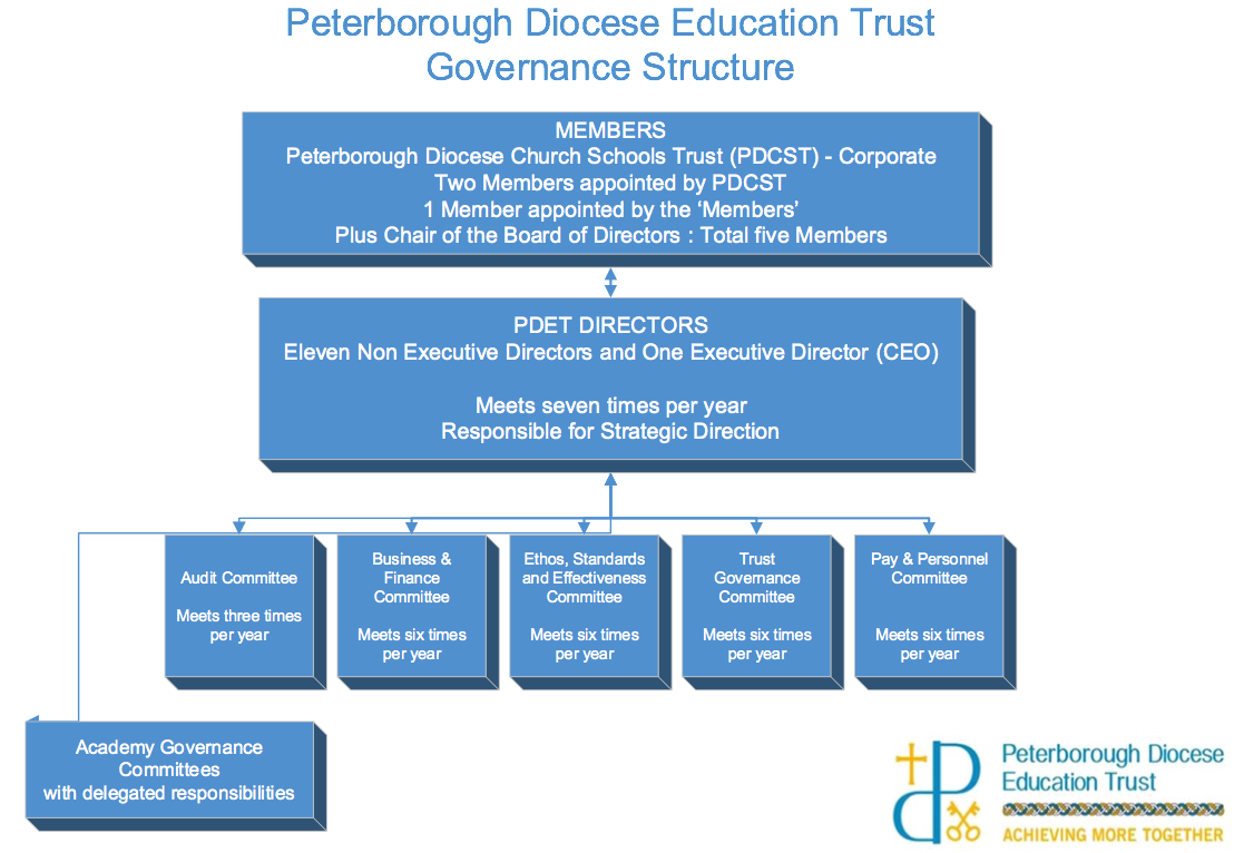 PDET Governance Structure